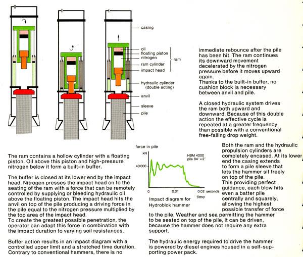 Hydroblok-Operation