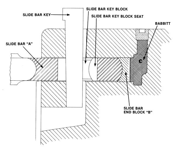 Vulcan Onshore Tip #22: Replacing Slide Bar Babbitt