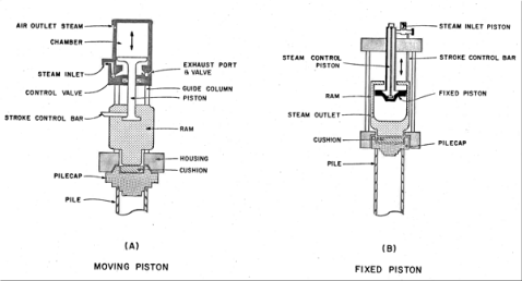 "A diagram illustrating the difference between the Vulcan (moving piston) and Menck (fixed piston) steam hammer construction. On the Vulcan (left) hammer, the ""stroke control bar"" is in reality the ram key, and the ""exhaust port and valve"" doesn't exist on a Vulcan hammer, both handled through the ""control valve."" This is a reminder that equipment details sometimes escape the civil engineers, even though their livlihood depends upon the equipment operating properly."