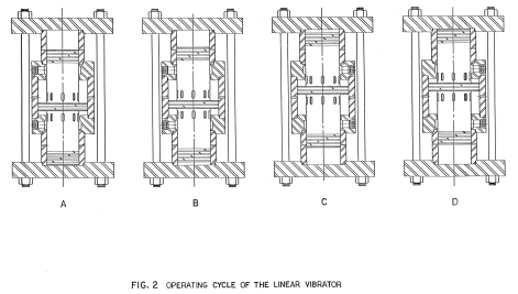 The operating cycle of the Linear Vibrator. A) Extreme downstroke position, B) Upstroke expansion, C) Upstroke compression, D) Extreme upstroke position. The downstroke phases are mirror images of this one.