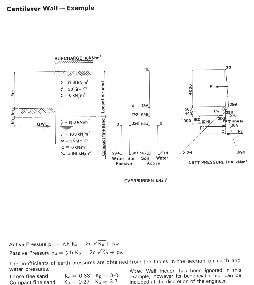 BSC Cantilever Problem