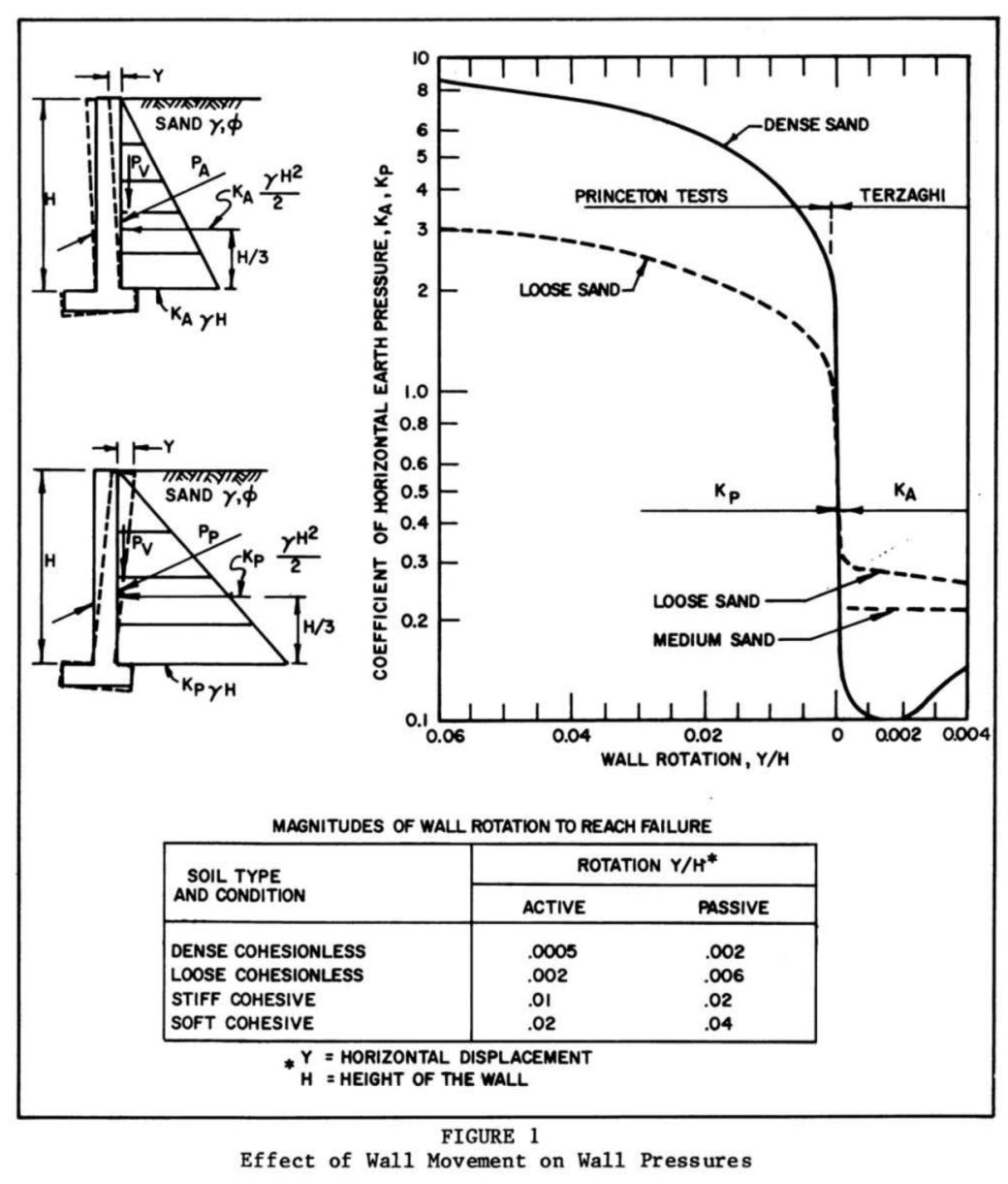 DM7 Figure 1