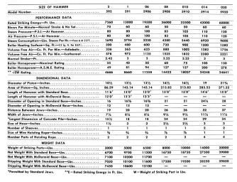 Specifications, Vulcan Bulletin 68G