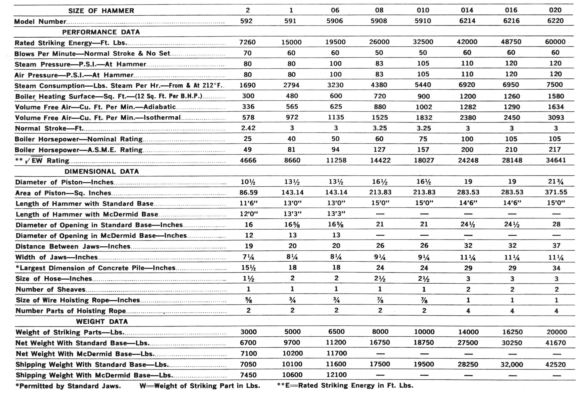 Specifications Bulletin 68K